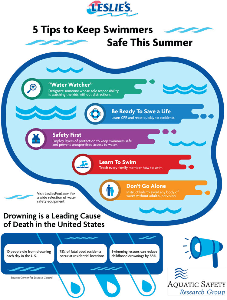 National Water Safety Infographic