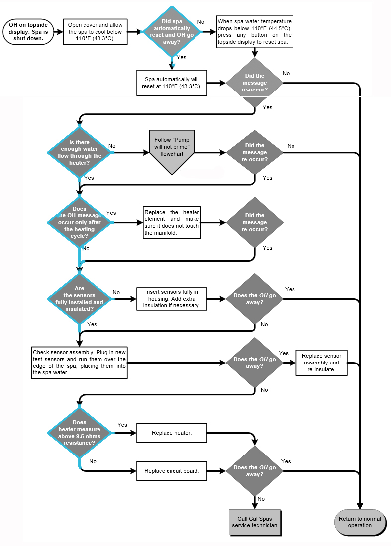 cal spas OH spa heater code troubleshooting flow chart