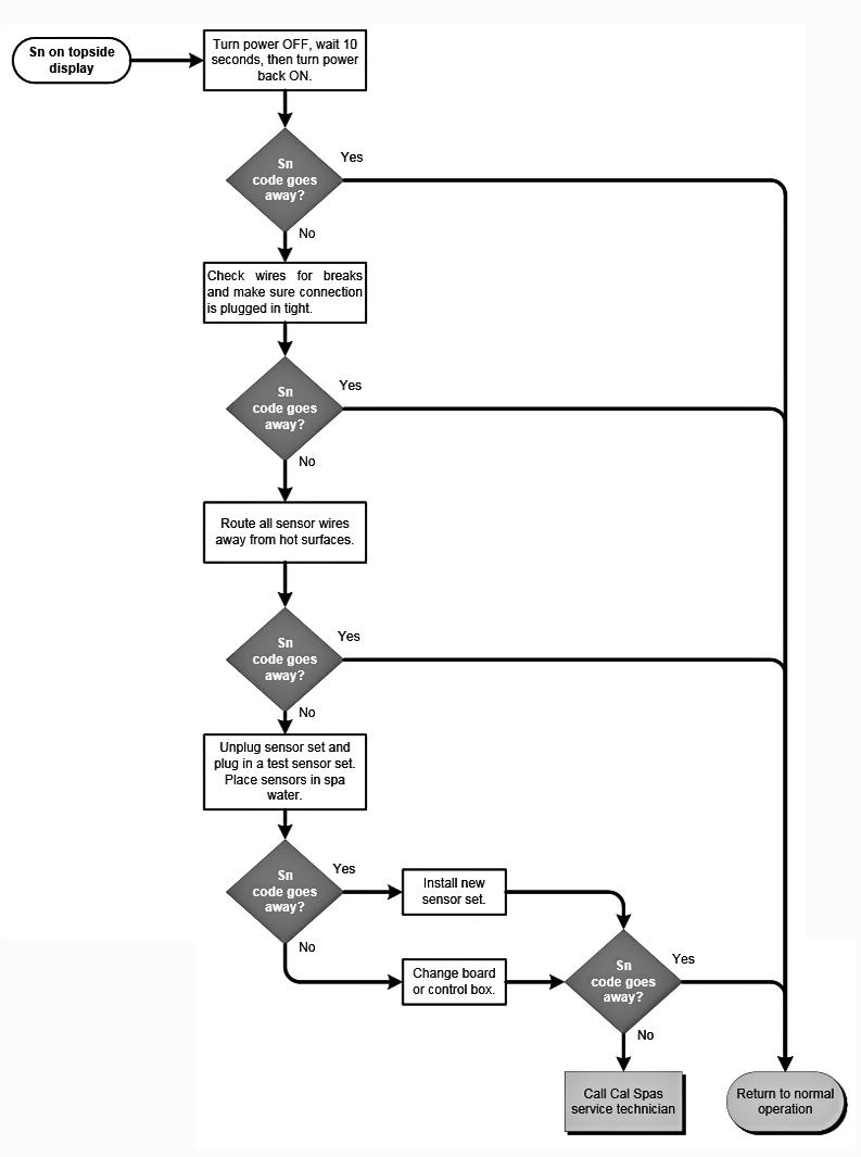 cal-spas-Sn-error-code-flow-chart