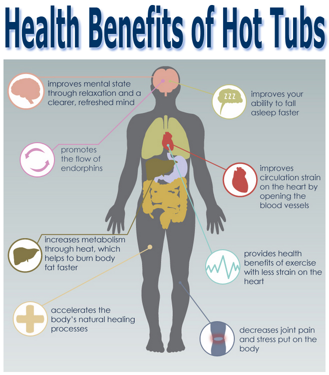 infographic of hot tub health benefits