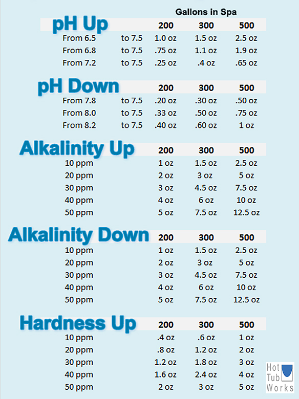spa-chemical-dosage-charts